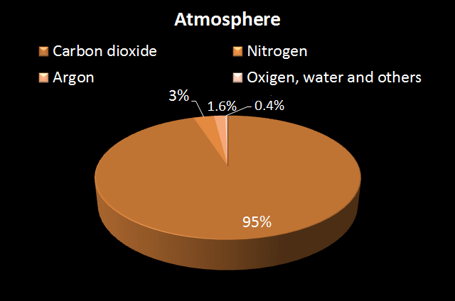 A presentation of atmosphere on Mars.