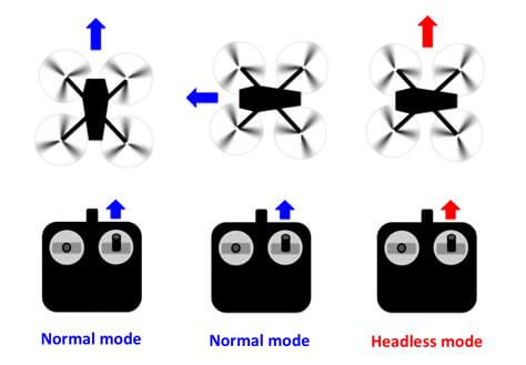 Infographic showing different modes of drone controller
