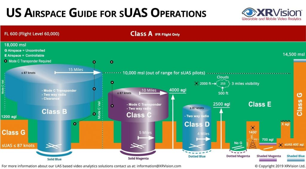 US Airspace for UAV/UAS Operations.