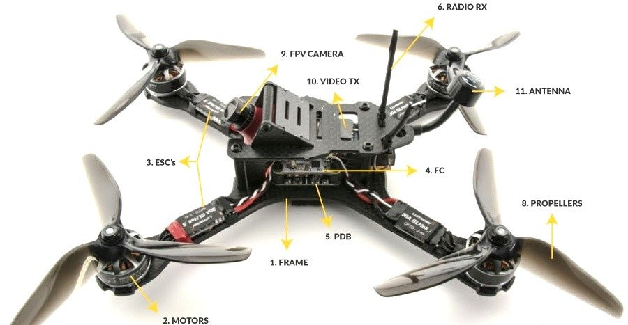 Illustrations of drone and its parts.