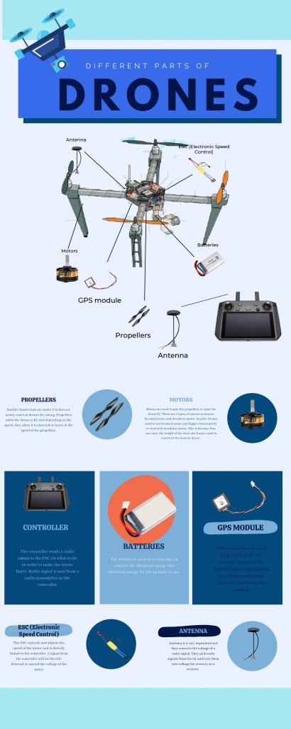 A PDF format of different arts of drone explained